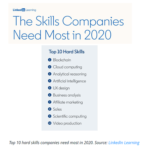 2020-01-14%2014_27_32-Blockchain%20Will%20Be%20Most%20In-Demand%20Hard%20Skill%20in%202020_%20LinkedIn