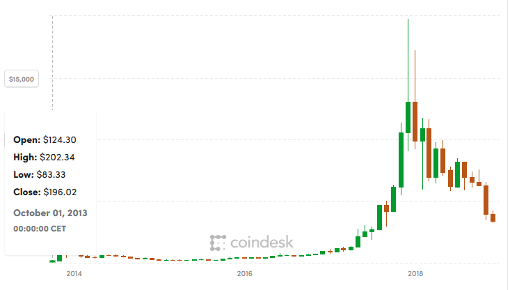 bitcoin%20from%202013