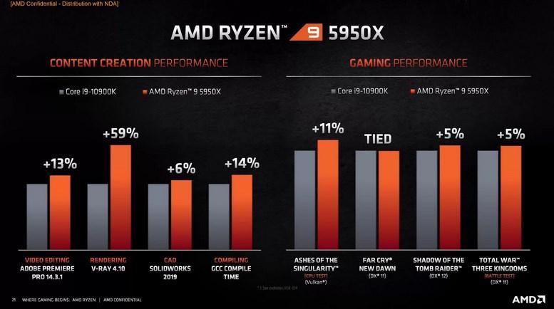 AMD Ryzen 5000 vs Intel